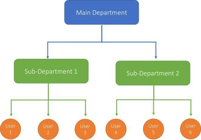 Digital Evidence Management Platform4